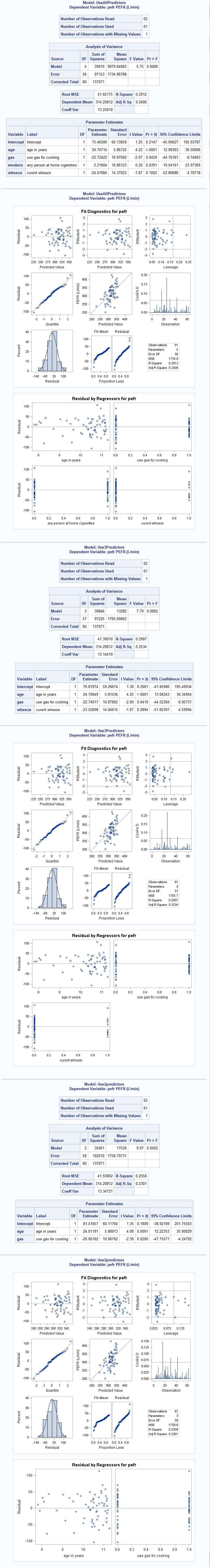 Chapter 10: Multifactorial analyses using SAS
