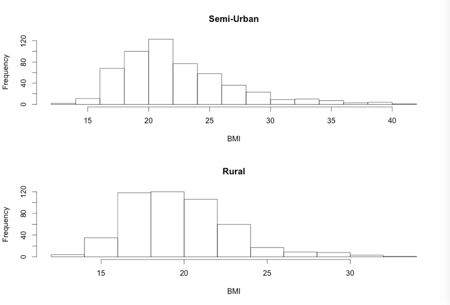 Chapter 7: Comparing two groups using R